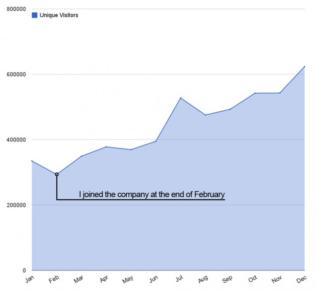 Graph showing the increase in web traffic on frontarmy.com through my first year of employment.